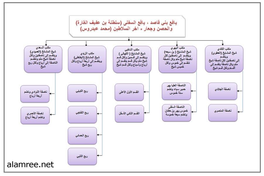 صورة اسماء قبائل يافع , من هم قبائل يافع تعالو نتعرف عليهم